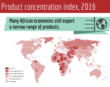 Product concentration index, 2016