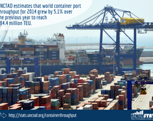 World container port throughput, October 2015