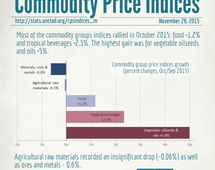 Commodity price indices in October 2015