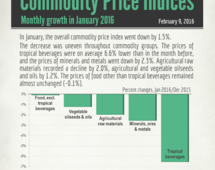 Commodities price indices in January 2016