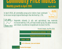 Commodities price indices in April 2016