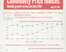 Commodities price indices in June and July 2016