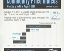 Commodities price indices in August 2016