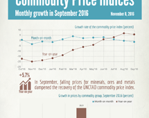 Commodities price indices in September 2016