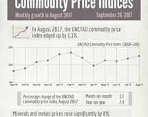 Commodity prices - August 2017