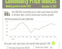 Commodity prices - October 2017