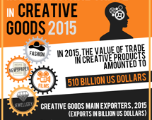 Trade in creative goods, 2015