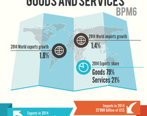 Trade in goods and services (BPM6) in 2014