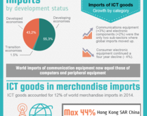 ICT goods trade in 2014