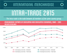 Intra-trade in 2015