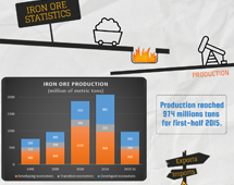 Iron ore market in 2014 and 2015