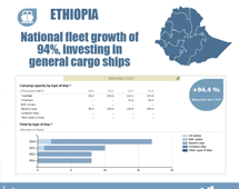 Maritime country profiles: Ethiopia