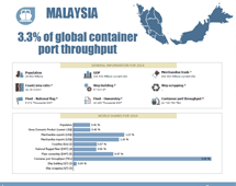 Maritime country profiles: Malaysia