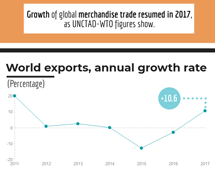 Total merchandise trade, 2017 (first annual estimate)