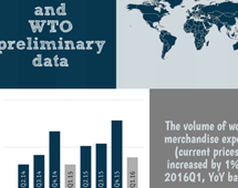 Volume of world merchandise exports, Q1 2016