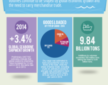 World seaborne trade in 2014