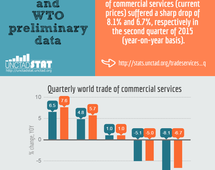 Trade in services, Q2 2015
