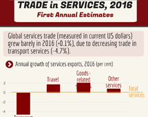 Trade in services, 2016
