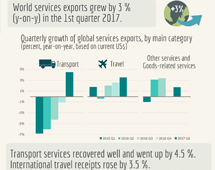 Trade in services, Q1 2017