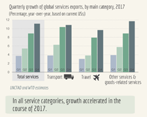 >Trade in services, Q4 2017