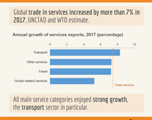 >Trade in services, 2017, first annual estimate