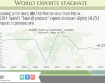 Wolrd exports stagnate in 2014