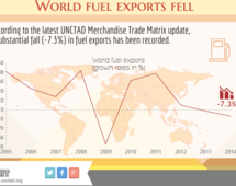 World fuel exports fell in 2014