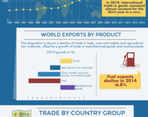International merchandise trade matrix in 2014