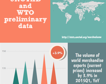 Volume of world merchandise exports,  Q1 2015