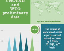 Volume of world merchandise exports,  Q2 2015