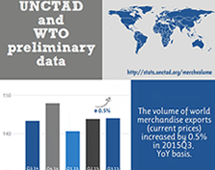 Volume of world merchandise exports, Q3 2015