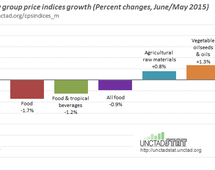 Commodity price indices in June 2015