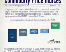 Commodity price indices in September 2015