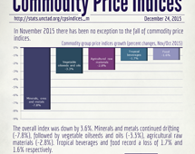 Commodity price indices in November 2015