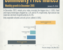 Commodity price indices monthly growth in December 2015