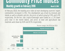 Commodities price indices in February 2016