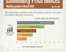 Commodities price indices in March 2016