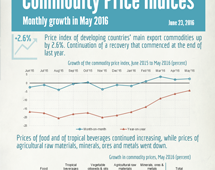 Commodities price indices in May 2016