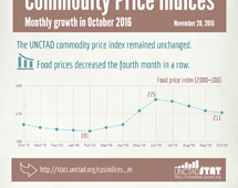 Commodities price indices in October 2016