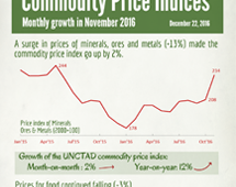 Commodities price indices in November 2016