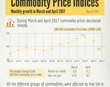 Commodity prices - March and April 2017