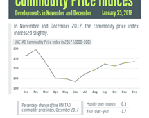 Commodity prices - December 2017