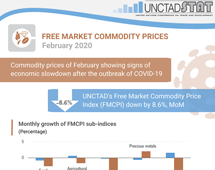 Commodity prices - February 2020