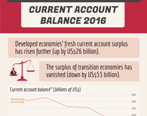Current account balance in 2016