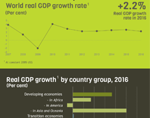 GDP growth in 2016