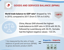 Goods and services balance, 2018