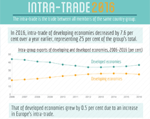 Intra-trade in 2016