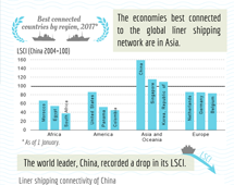Liner shipping connectivity in 2017