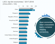 Liner shipping connectivity index, 2018