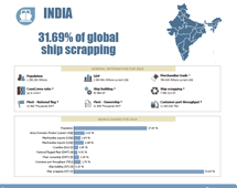 Maritime country profiles: India